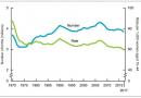 Почему в США падает рождаемость?